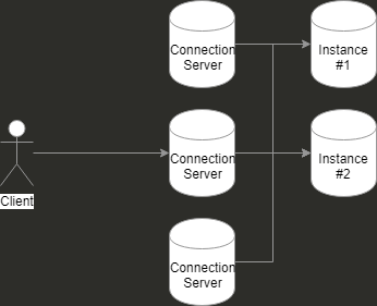 connection-server-architecture